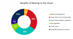 cloud-benefits erp