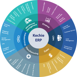 Kechie ERP Modules Wheel -All Enterprise Resource Planning Solutions